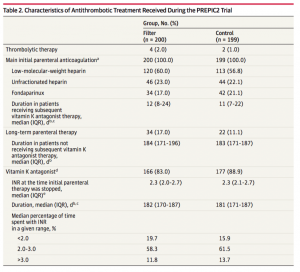 antithrombotic-therapy