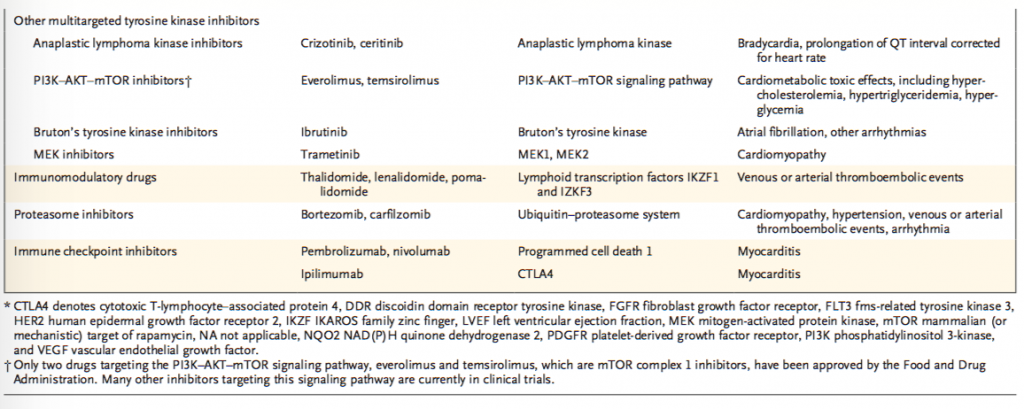 cardiovascular-toxic-effect2